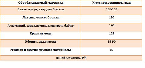 Билеты и ответы по программе обучения слесарей 2-3 разряда